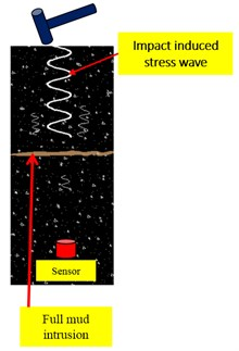 Schematics of stress wave propagation through different damage interfaces: a) no damage along  the stress wave path, b) partial mud across the stress wave path, c) secondary concrete  pouring interface across the stress wave path, d) crack across the stress wave path,  e) full mud intrusion like a fractured interface cross the stress wave path