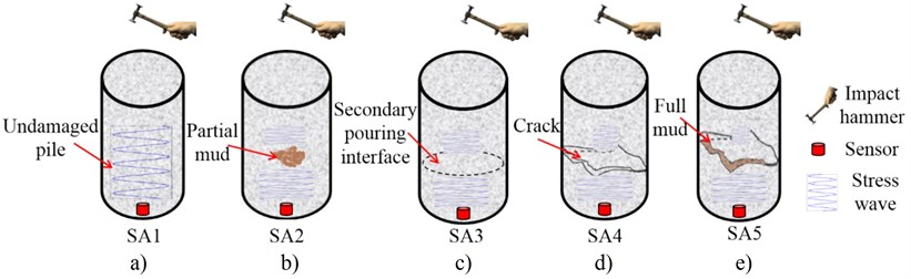 Damage detection of concrete piles subject to typical damages using
