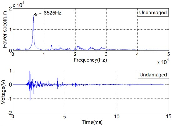 Time domain signal of SA1 and power spectrum associated with undamaged pile specimen