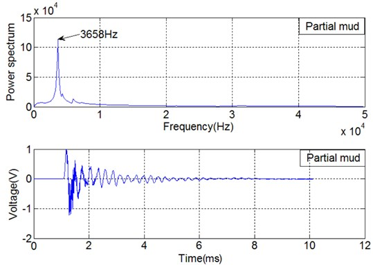 Time domain signal of SA2 and power spectrum associated with partial mud intrusion