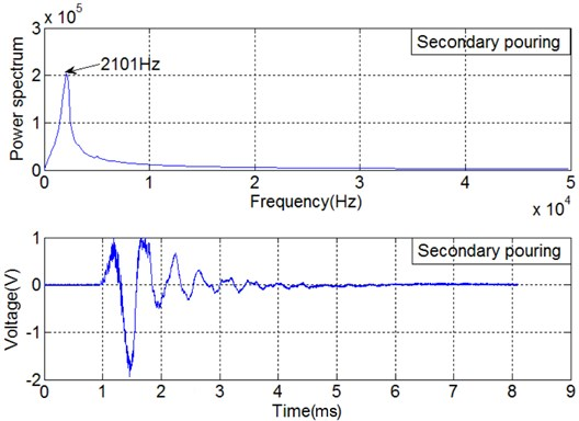 Time domain signal of SA3 and power spectrum associated with secondary pouring interface