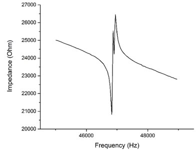 Impedance frequency characteristic of the actuator