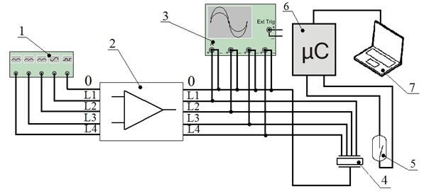 Principle scheme of the experimental setup: 1 – function generator; 2 – amplifier;  3 – oscilloscope; 4 – traveling wave actuator; 5 – reed switch; 6 – microcontroller; 7 – computer