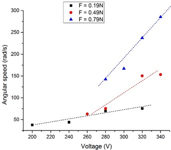 Dependence of angular speed of the rotor from excitation voltage