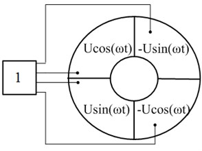 Excitation scheme of the actuator: 1 – multiphase harmonic signal generator with amplifier