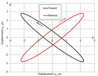 Trajectories of contact point motion