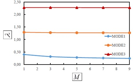 The first three dimensionless frequencies as a function of attached mass