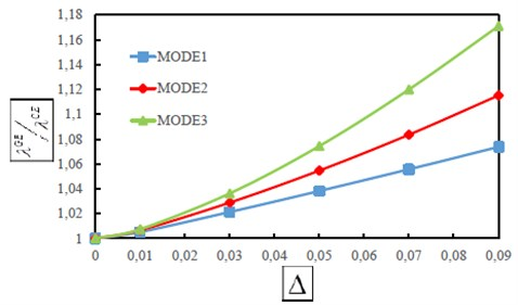 The first three dimensionless frequency ratios λiGE/λiCE as a function of small scale parameter