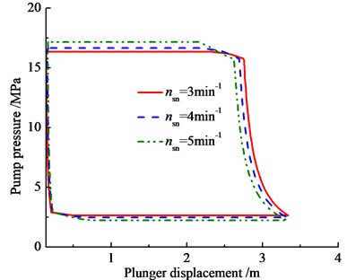 Influence of hydraulic loss on pump pressure