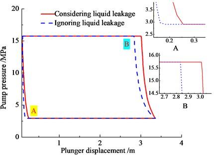 Influence of Newtonian fluid leakage on pump/ pressure