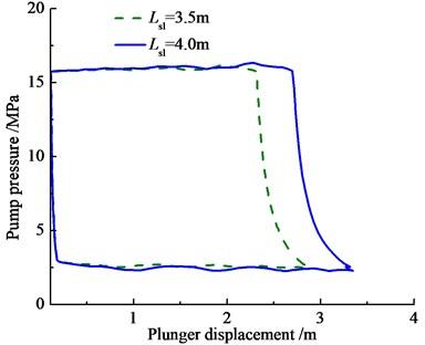 Pump pressure curve with different sucker/ parameters