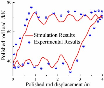 Comparison between experimental and/simulating results