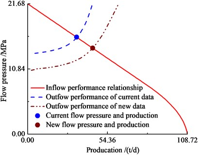 Inflow and outflow performance  relationship/ curve