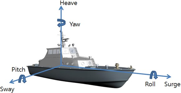 Six degrees of freedom of vessel