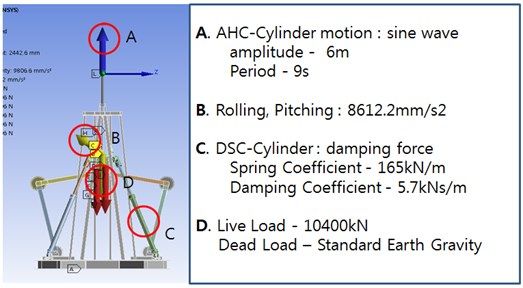 Load condition of analysis for heave compensator