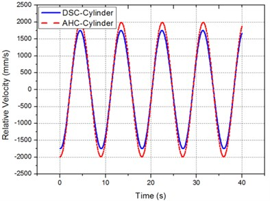 Velocity of AHC and DSC cylinder