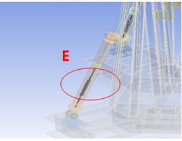 Boundary conditions of ANSYS