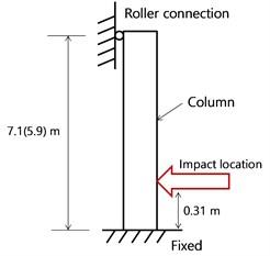 Boundary conditions of the bridge column