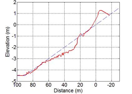 Measured cross-shore profile change after 69.5 hours  of wave action for Case 1-3 of Kajima et al. [31]