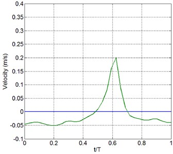 Computed near-bed particle velocity variation within a wave period after 30 waves