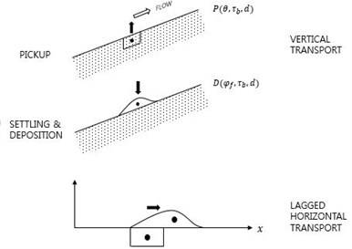 Two sediment transport modes: vertical and horizontal movements