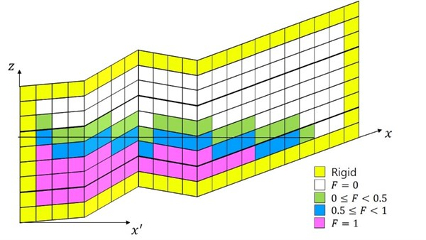 New grid system adapted for present model system: whole grid levels change  in the vertical direction depending on bed level change