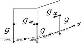 Artificial gravitational acceleration induced in the momentum equation