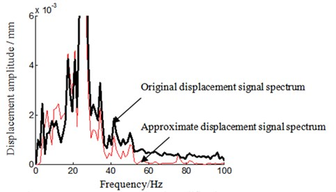 Frequency spectrum local amplification 2