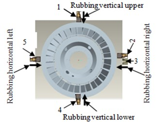 Sensors installed positions and rubbing position diagram: 1, 2, 4, 5 – vertical upper,  horizontal right, vertical lower and horizontal left acceleration measurement point,  3 – horizontal right displacement measurement point