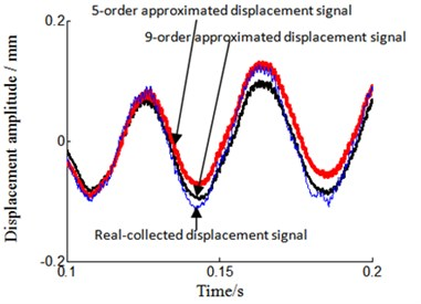 Time domain signal local amplification