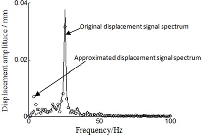 Frequency spectrum local amplification