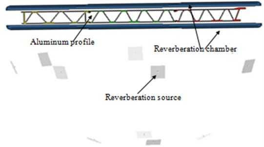 Structural-acoustic coupling model of the aluminum profile