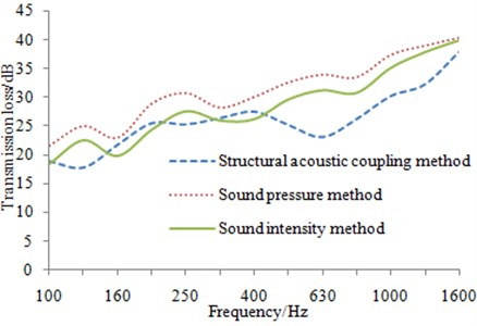 Simulation and experimental comparison of transmission loss