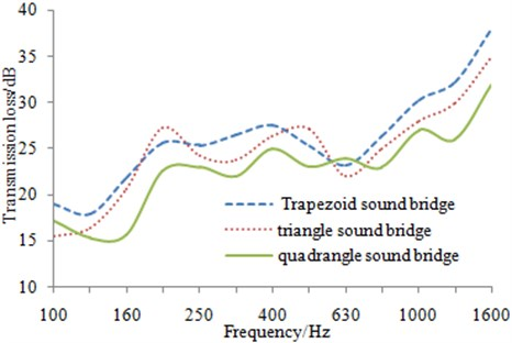 Comparison of transmission losses for the aluminum profile with two kinds of sound bridges