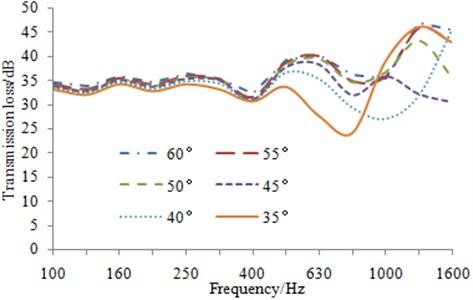Transmission loss curve of the aluminum profile under different sound-bridge angles
