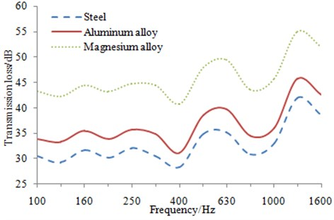 Transmission loss curves of the structure with three kinds of materials