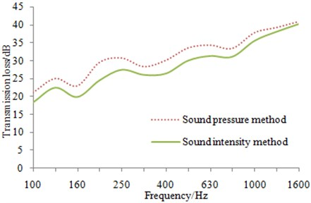 Comparison of experimental result for two methods under 1/3 octave