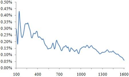 Damping loss factor of the aluminum profile