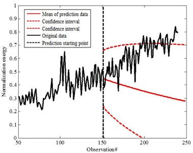 Prediction data for the 150th step