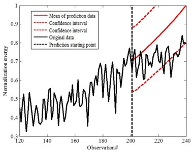 Prediction data for the 200th step
