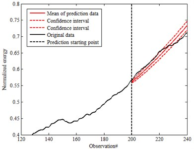 Prediction data of 90 % confidence