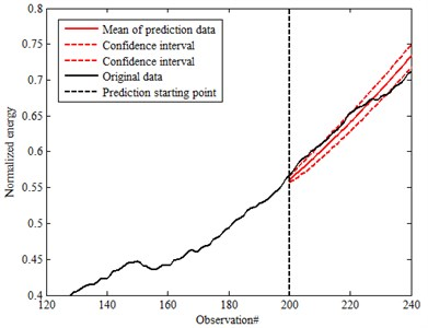 Prediction data of 95 % confidence