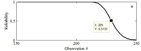 The reliability prediction results at different time