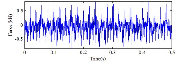 Signal analysis for cutting force in normal condition