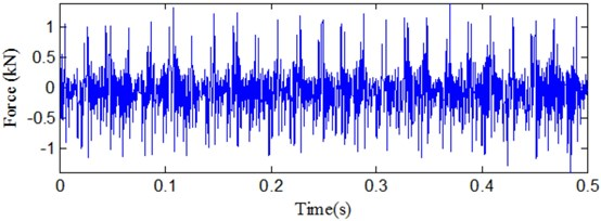 Signal analysis for cutting force in seriously wearing condition