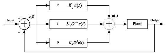 The principle structure of the fractional order PID controller