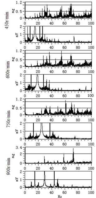 The comparison result of vibration spectrum in [0 Hz, 100 Hz]