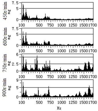The comparison result of vibration spectrum in [100 Hz, 1700 Hz]