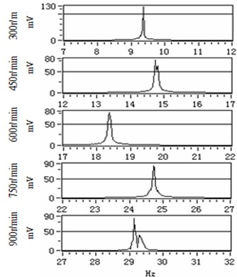 The amplified frequency spectrum