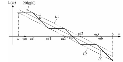 Logarithmic amplitude frequency characteristic curve and the asymptote